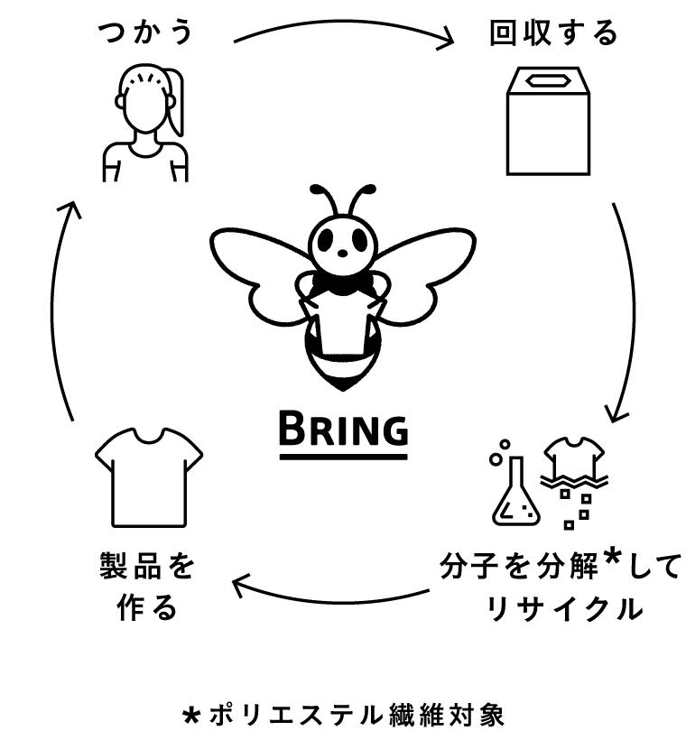 BRING(ブリング)とは_図