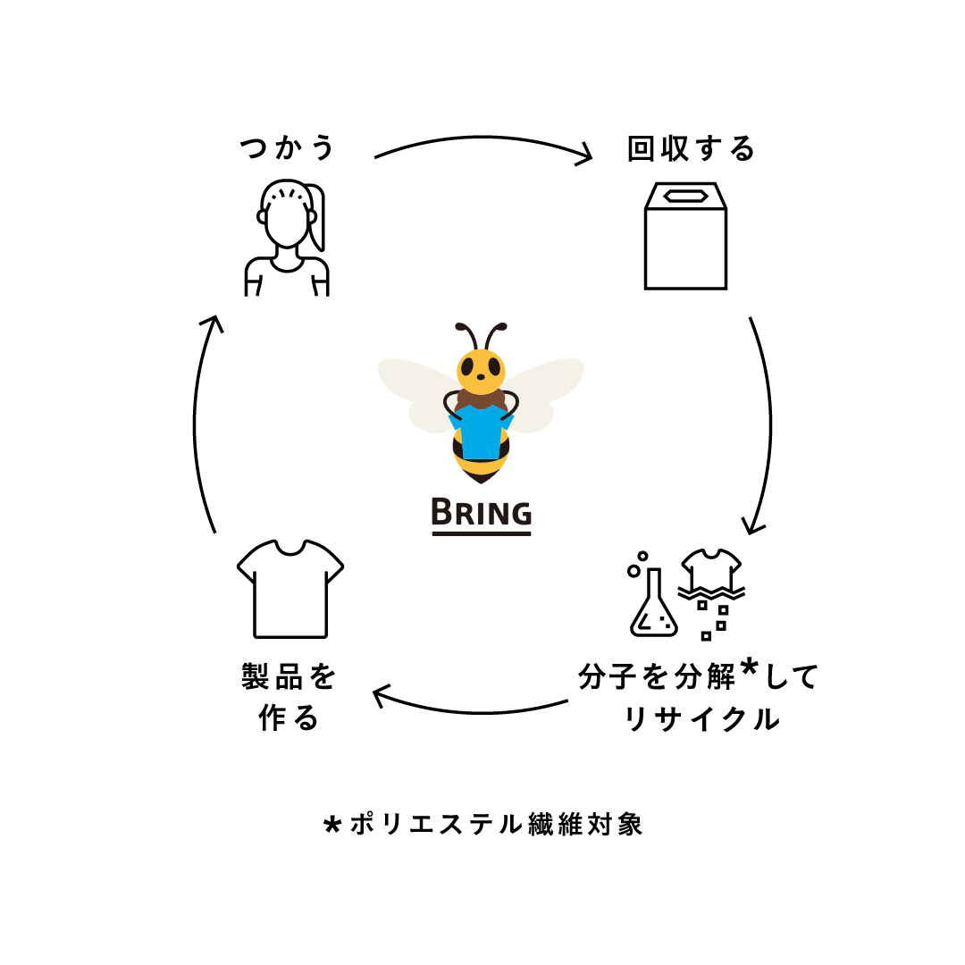 「BRING Material」 日本環境設計の再生ポリエステル製造技術とは?